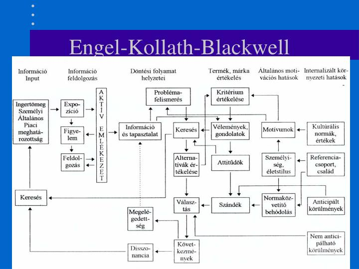 Engel-Kollath-Blackwell