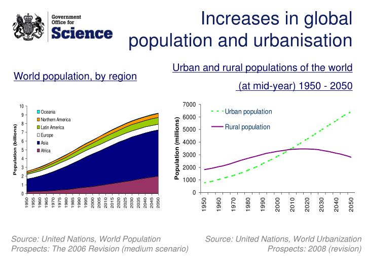 Increases in global population and urbanisation