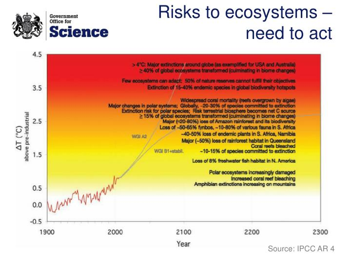 Risks to ecosystems – need to act
