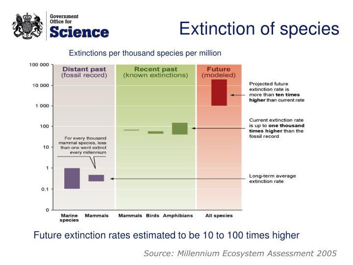Extinction of species