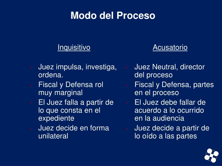 Modo del Proceso