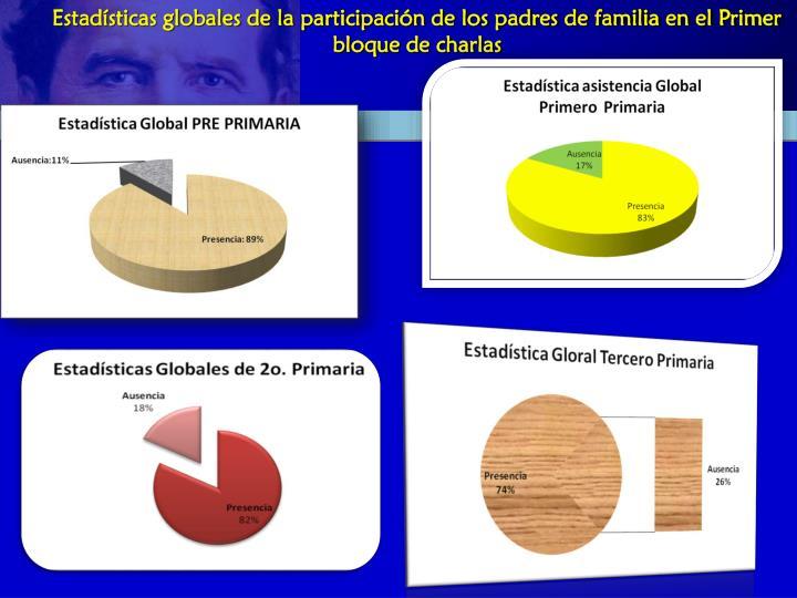 Estadísticas globales de la participación de los padres de familia en el Primer bloque de charlas