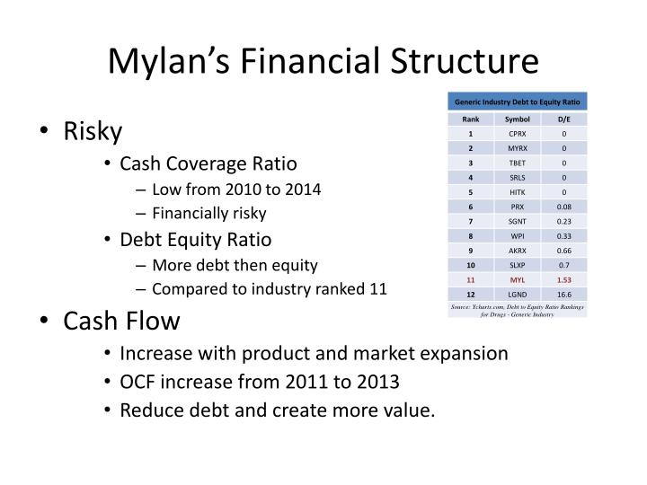 Mylan's