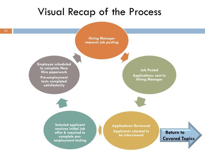 Visual Recap of the Process