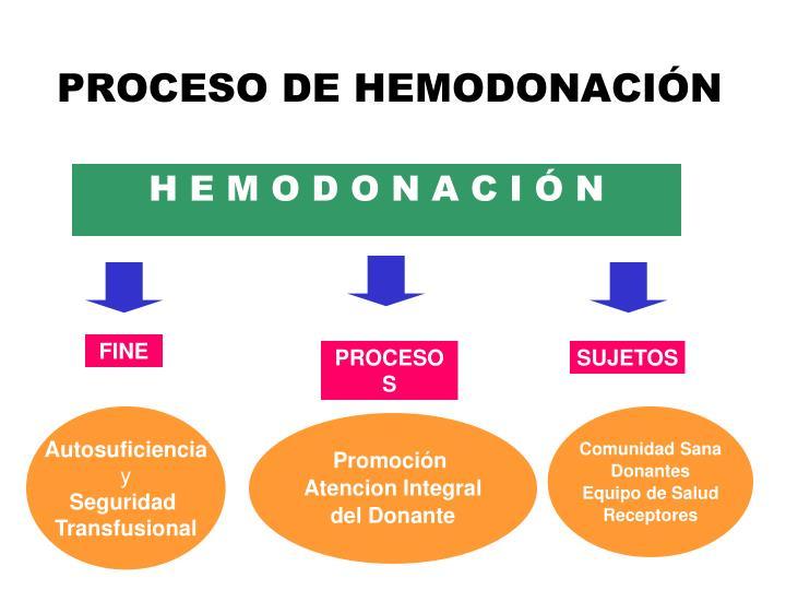 PROCESO DE HEMODONACIÓN