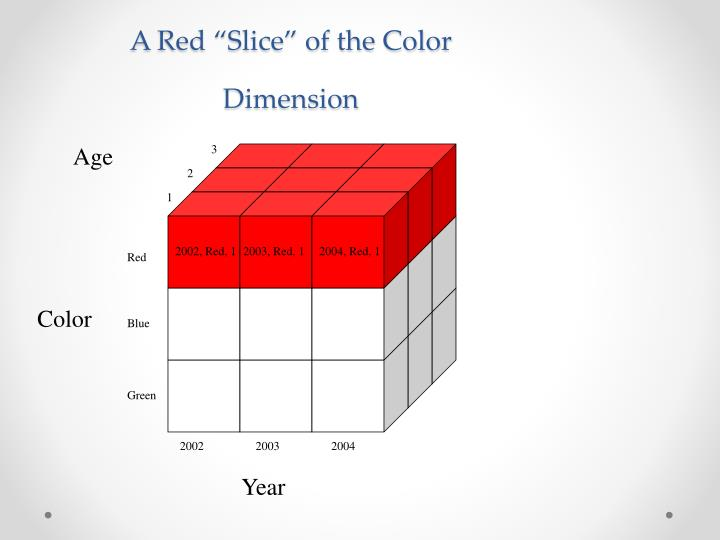 "A Red ""Slice"" of the Color Dimension"