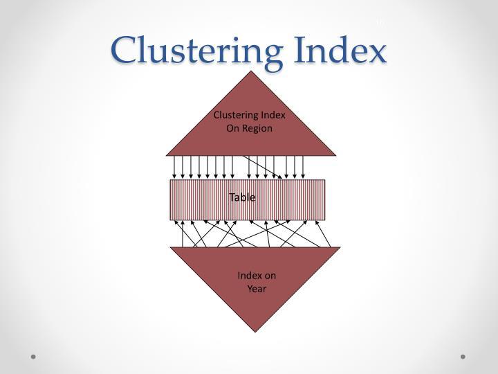 Clustering Index