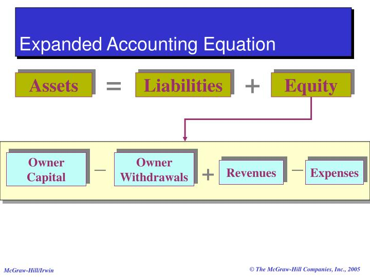 After Each Transaction The Accounting Equation Must Remain In ...