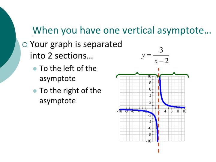 When you have one vertical asymptote…