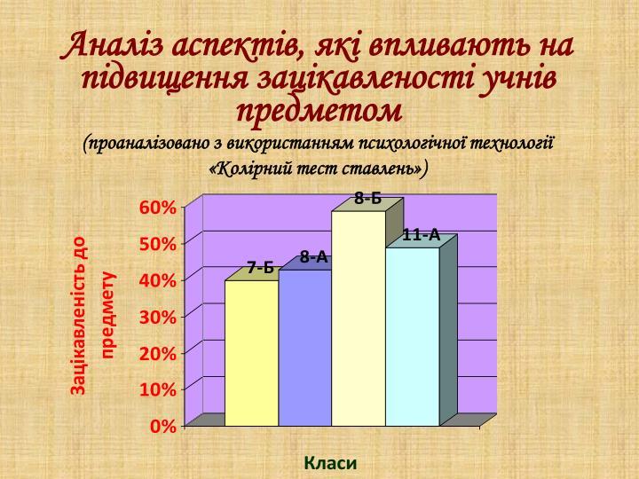 Аналіз аспектів, які впливають на підвищення зацікавленості учнів предметом
