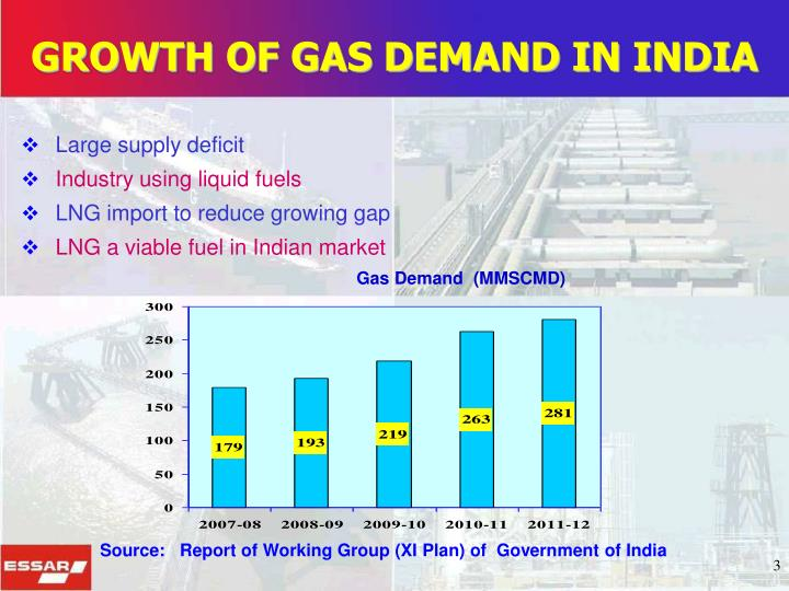 GROWTH OF GAS DEMAND IN INDIA
