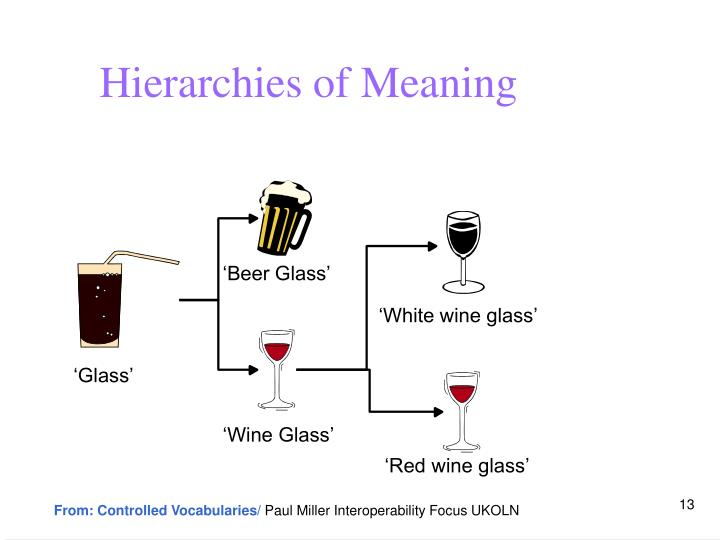 Hierarchies of Meaning