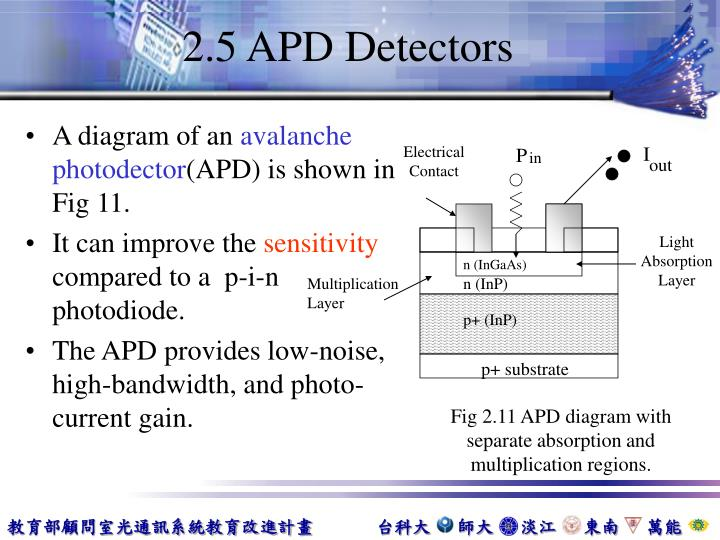 2.5 APD Detectors