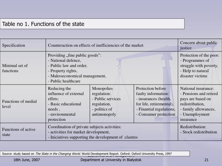 Table no 1. Functions of the state