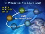 to whom will you liken god