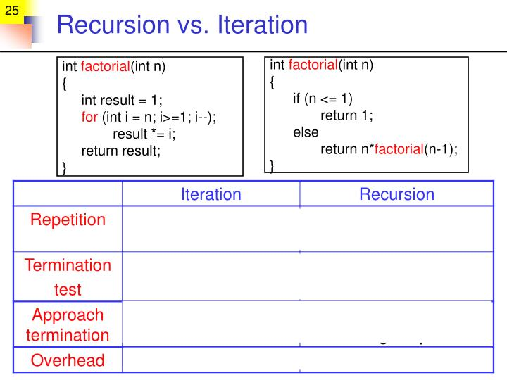 Recursion vs. Iteration
