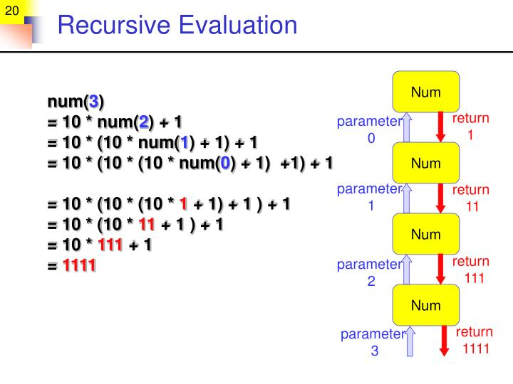 Recursive Evaluation