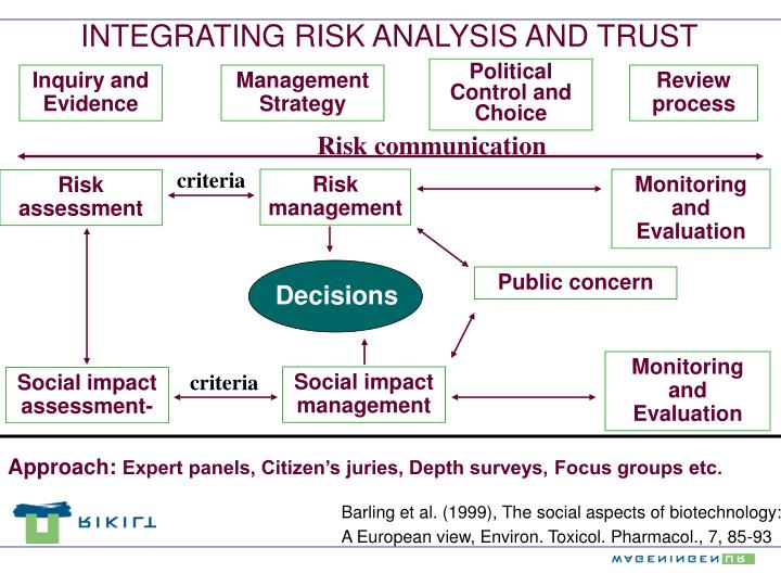 INTEGRATING RISK ANALYSIS AND TRUST