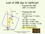 lost of gm due to upthrust