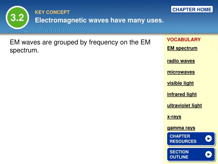 Electromagnetic waves have many uses
