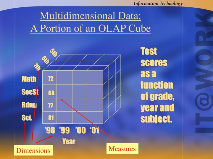 Multidimensional Data: