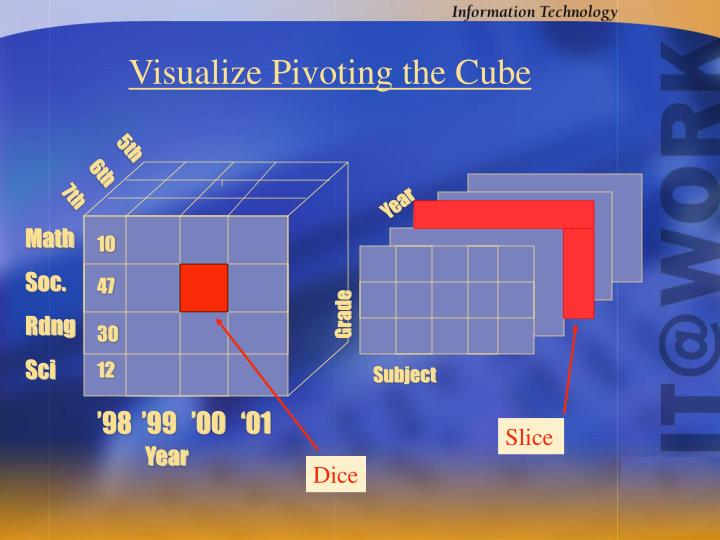 Visualize Pivoting the Cube