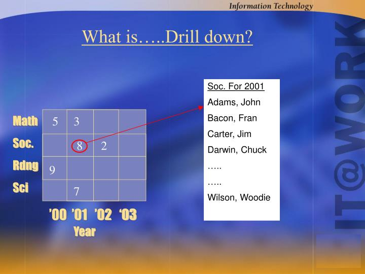 What is…..Drill down?