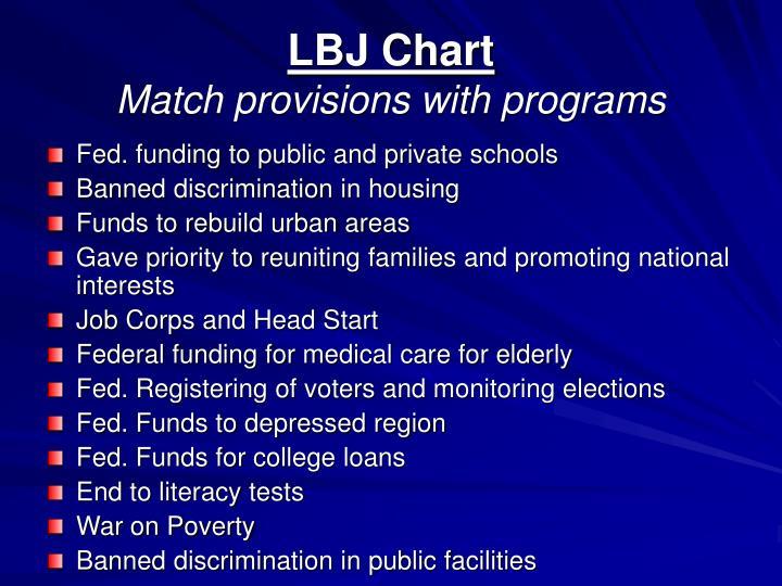 LBJ Chart