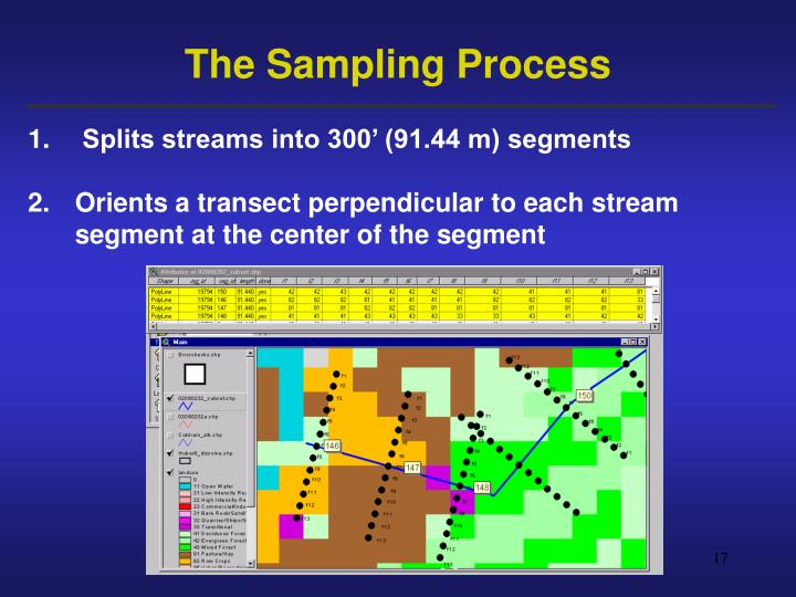 The Sampling Process