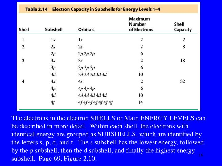 The electrons in the electron SHELLS or Main ENERGY LEVELS can be described in more detail.  Within each shell, the electrons with identical energy are grouped as SUBSHELLS, which are identified by the letters s, p, d, and f.  The s subshell has the lowest energy, followed by the p subshell, then the d subshell, and finally the highest energy subshell.  Page 69, Figure 2.10.