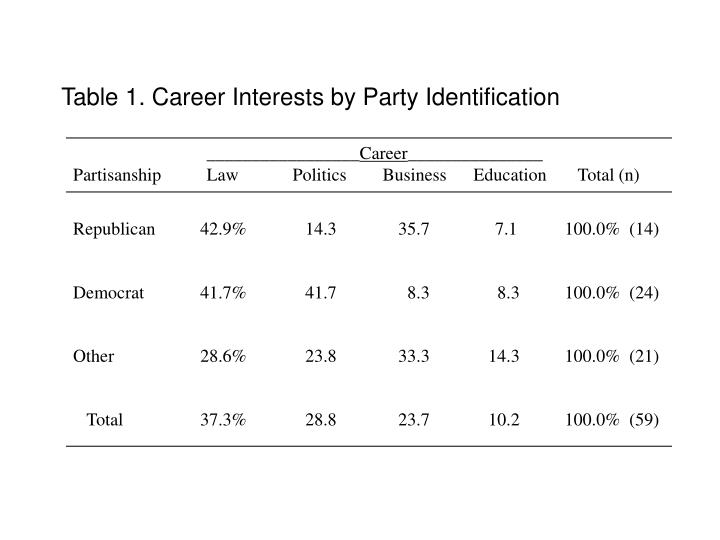 Table 1. Career Interests by Party Identification