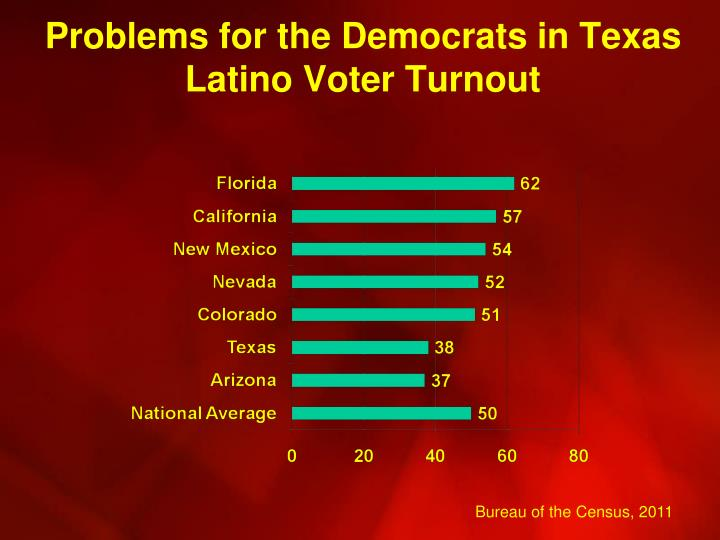 Problems for the Democrats in Texas