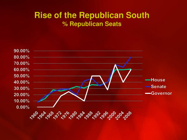 Rise of the Republican South