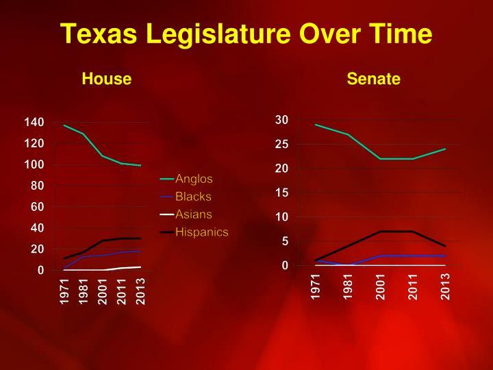 Texas Legislature Over Time