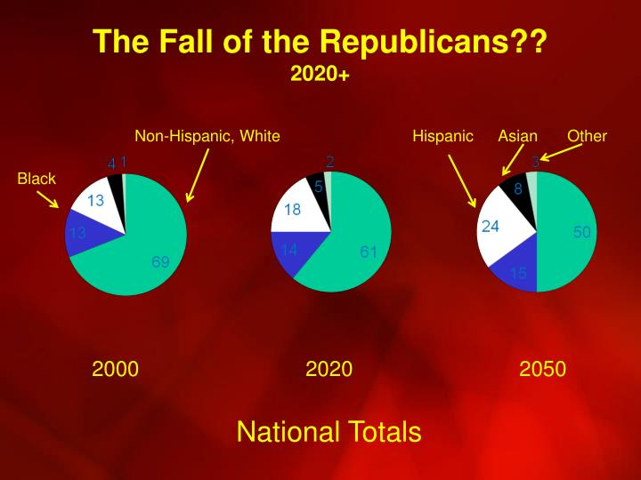 The Fall of the Republicans??