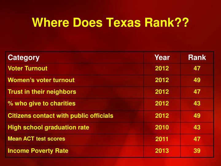 Where Does Texas Rank??