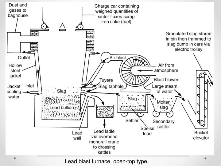 Lead blast furnace, open-top type.