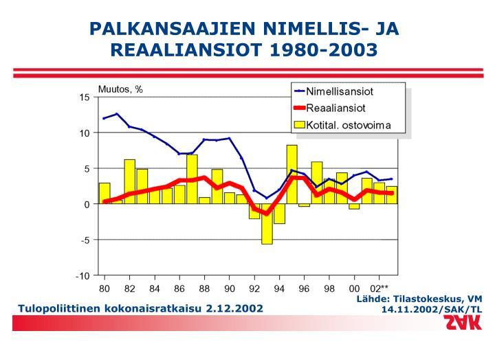 PALKANSAAJIEN NIMELLIS- JA REAALIANSIOT 1980-2003