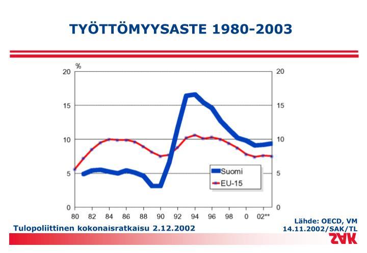 TYÖTTÖMYYSASTE 1980-2003