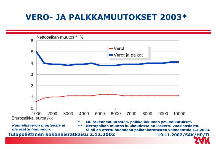 VERO- JA PALKKAMUUTOKSET 2003*