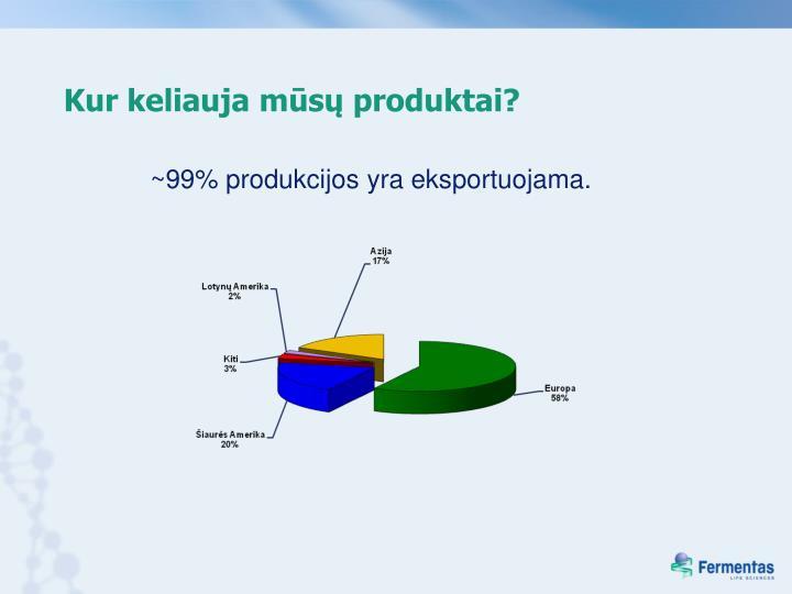 Kur keliauja mūsų produktai?
