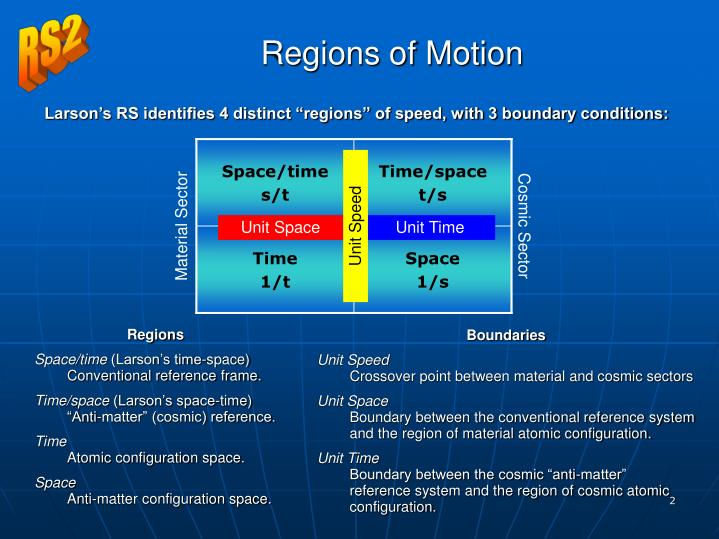 "Larson's RS identifies 4 distinct ""regions"" of speed, with 3 boundary conditions:"