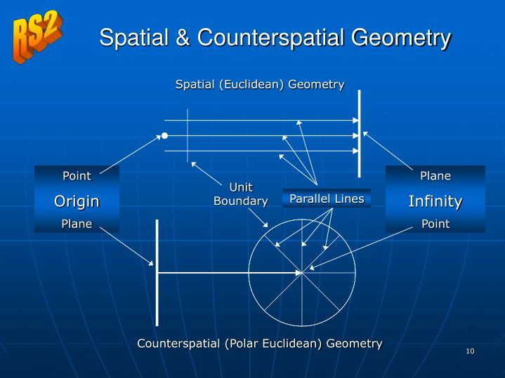 Spatial (Euclidean) Geometry