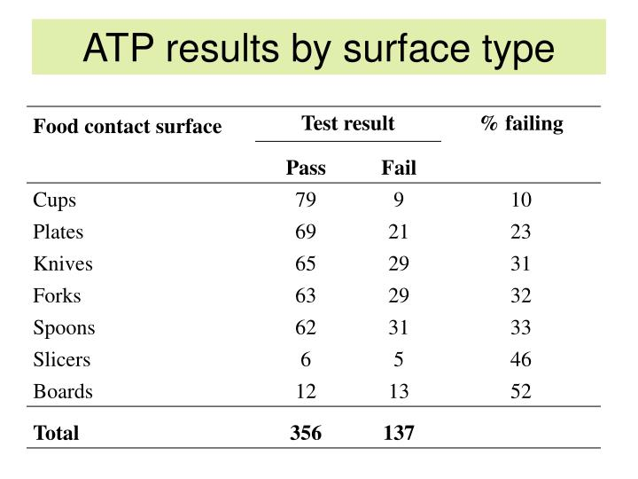 ATP results by surface type