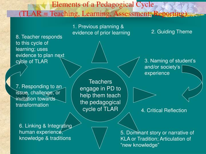 Elements of a Pedagogical Cycle