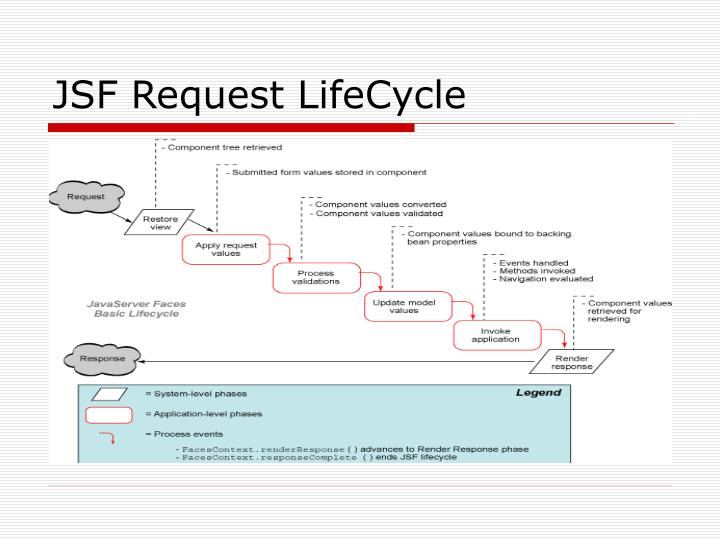 JSF Request LifeCycle