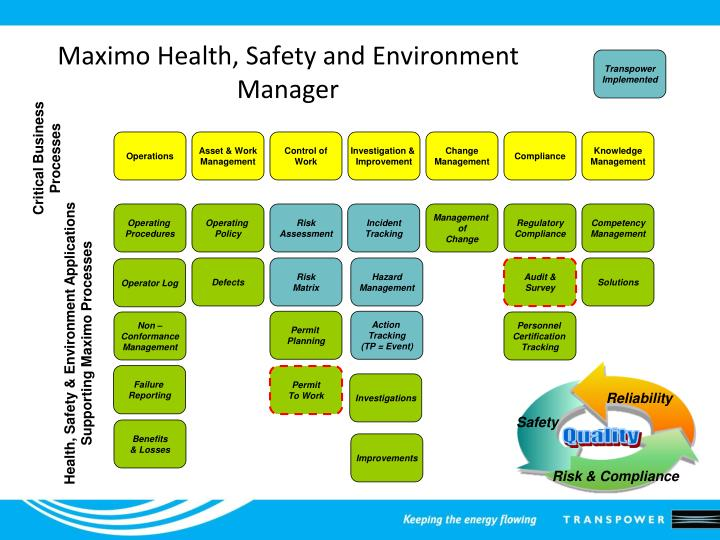 Ppt Hse Maximo Managing Transpower S Health Safety