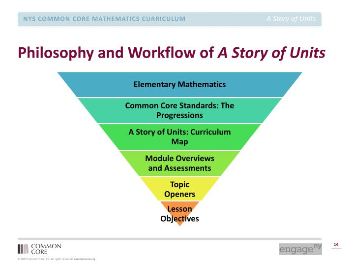 Philosophy and Workflow of