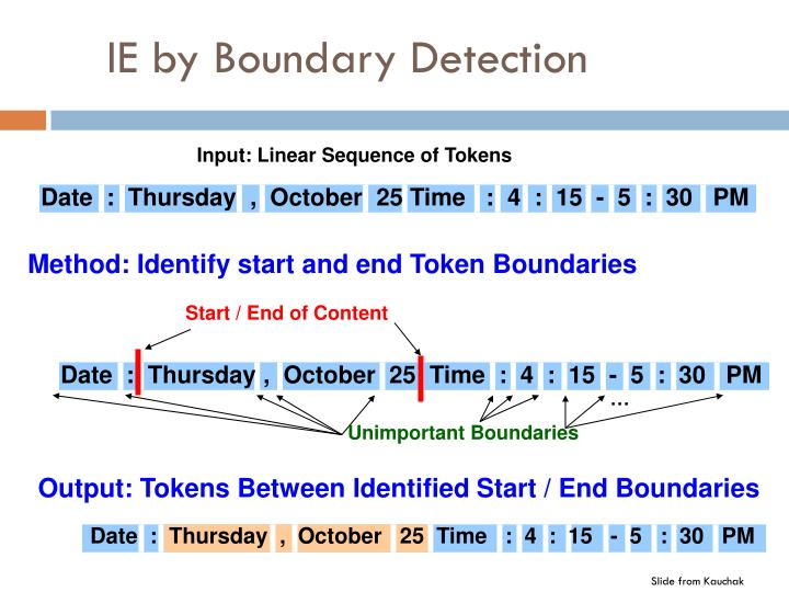 IE by Boundary Detection