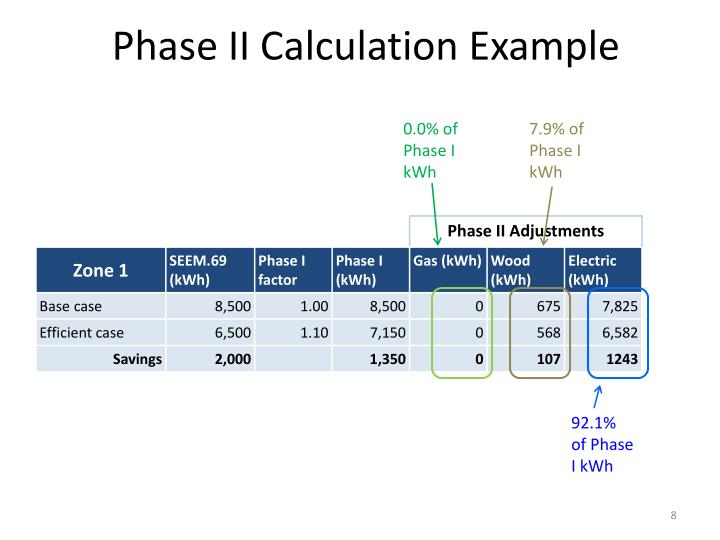 Phase II Calculation Example